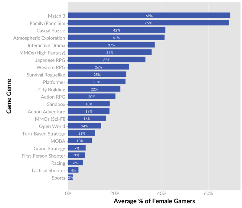 pre_1485694596__genre_gender_averages.pn